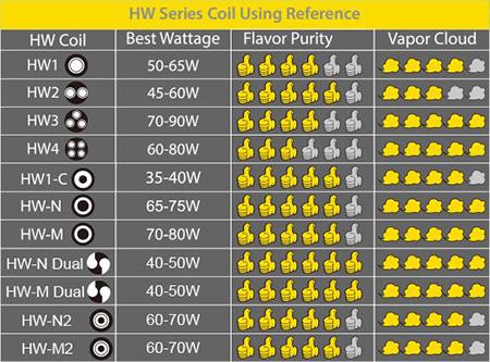 Таблица параметров испарителей серии HW
