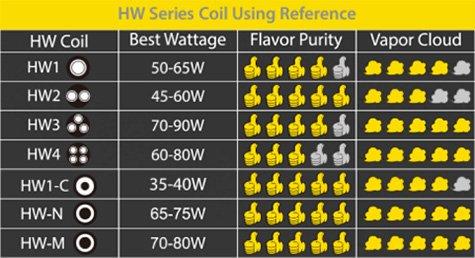 Таблица соотношения вкуса и пара испарителей HW
